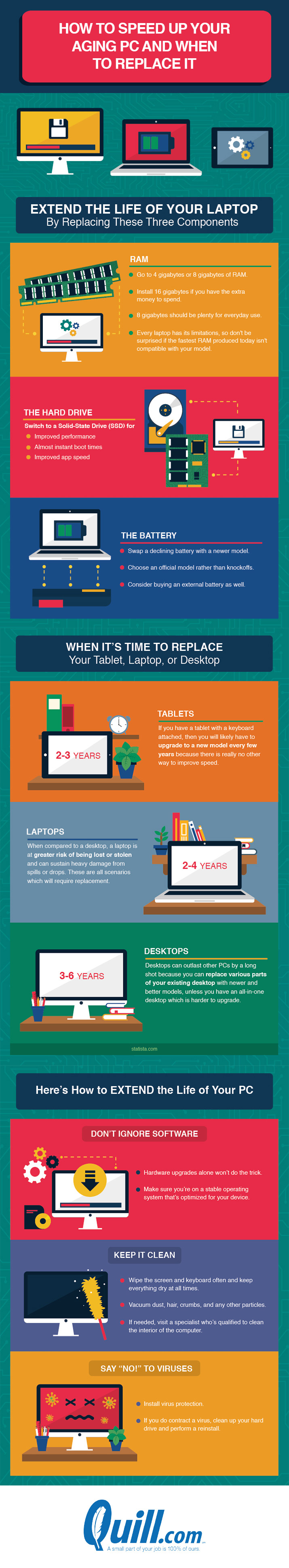 How to Speed Up Your Aging PC and When to Replace It