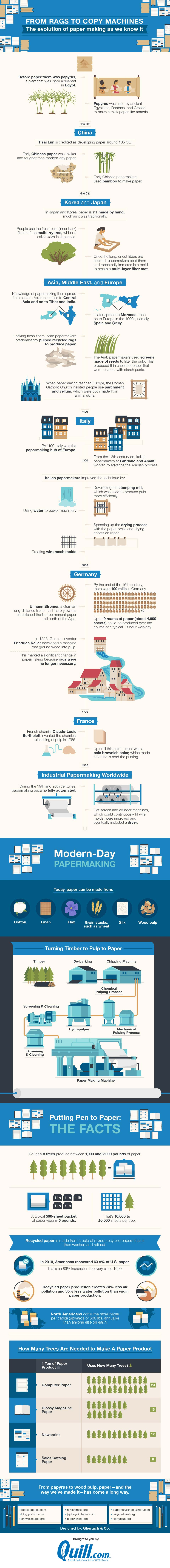 From Rags to Copy Machines: The Evolution of Paper Making