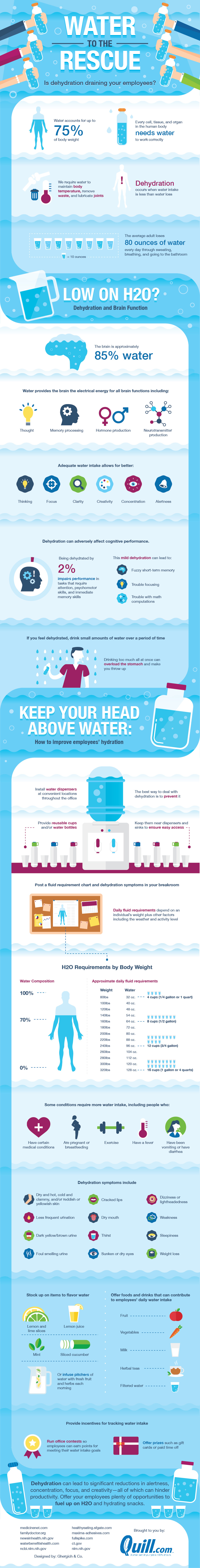 Water to the Rescue: Is Dehydration Draining Your Employees?