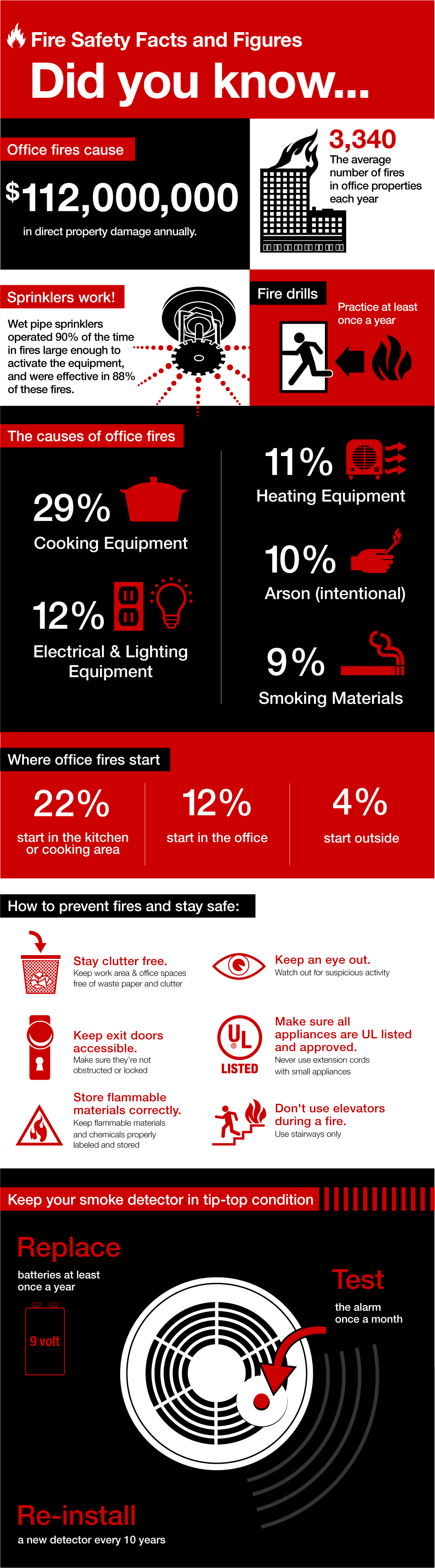 Office Fire Safety Tips
