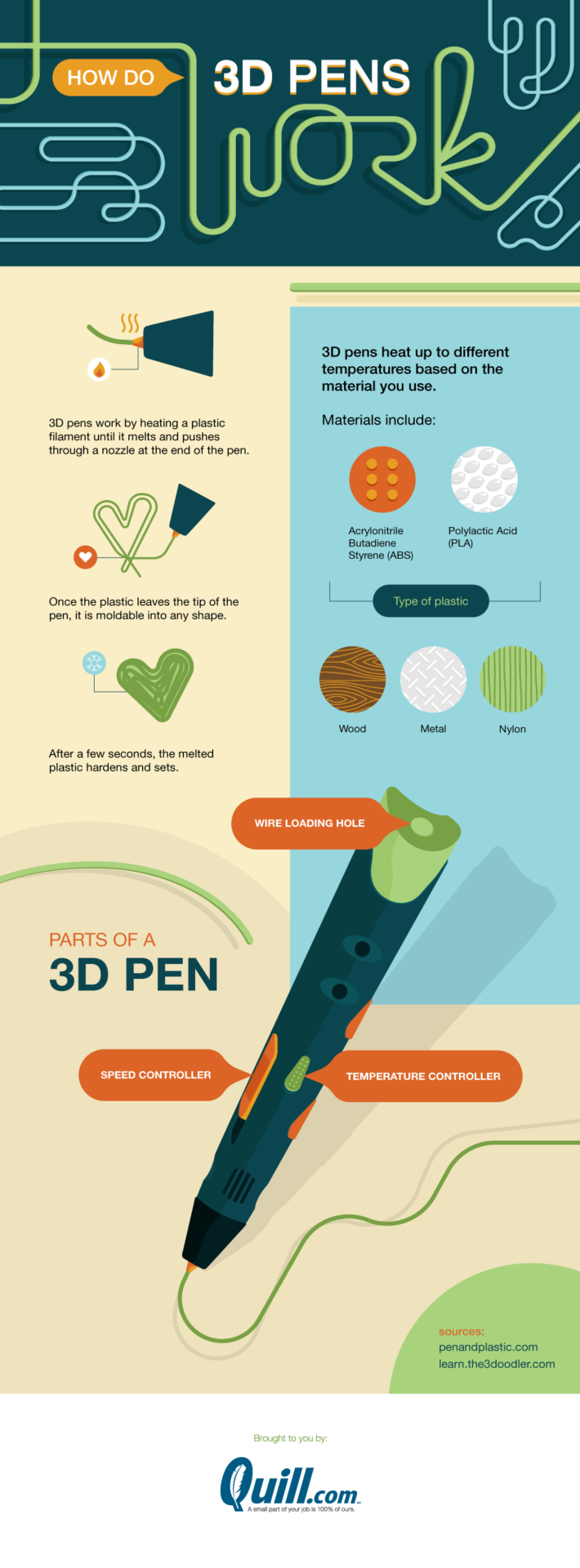 How to use a 3D pen