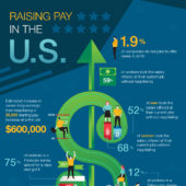 Why increasing employee pay can pay off