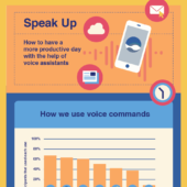 Speak Up: Have a more productive day with the help of voice assistants