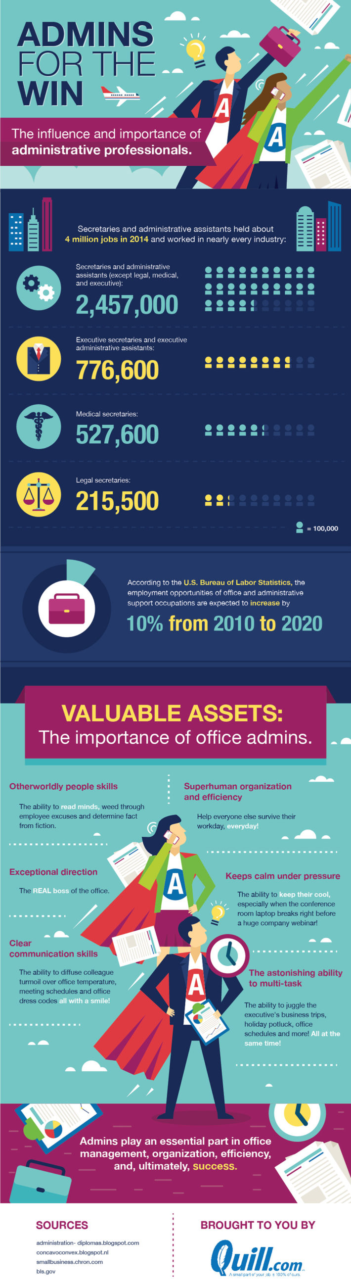 The influence and importance of administrative professionals
