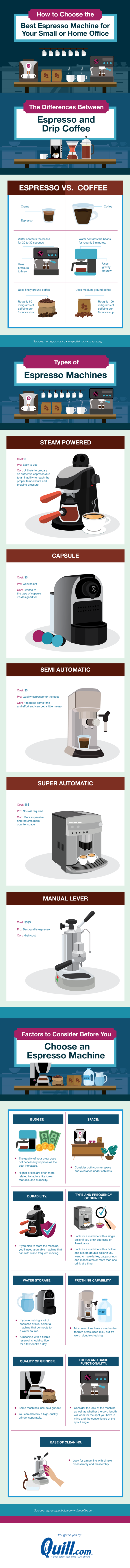 How to choose the best espresso machine for your small or home office