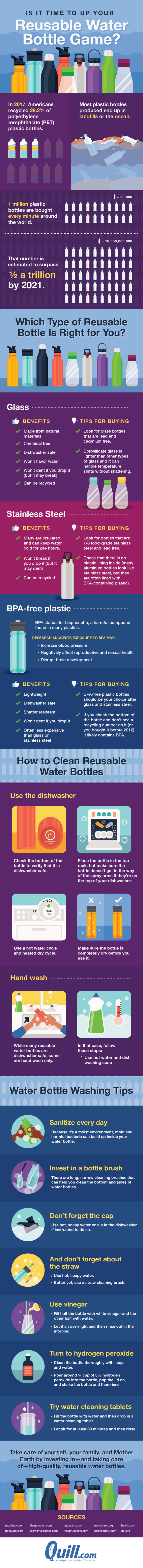 Is it time to up your reusable water bottle game?