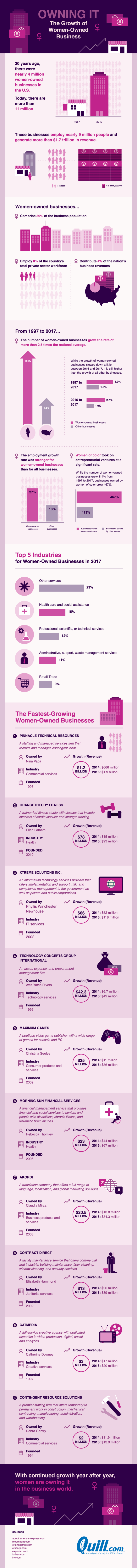 Owning it: The growth of women-owned business