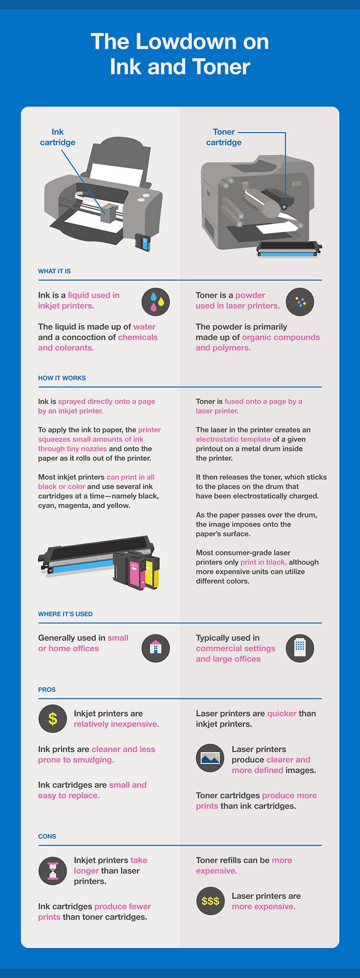 Color printing inkjet vs laser - Lowdown On Ink Toner