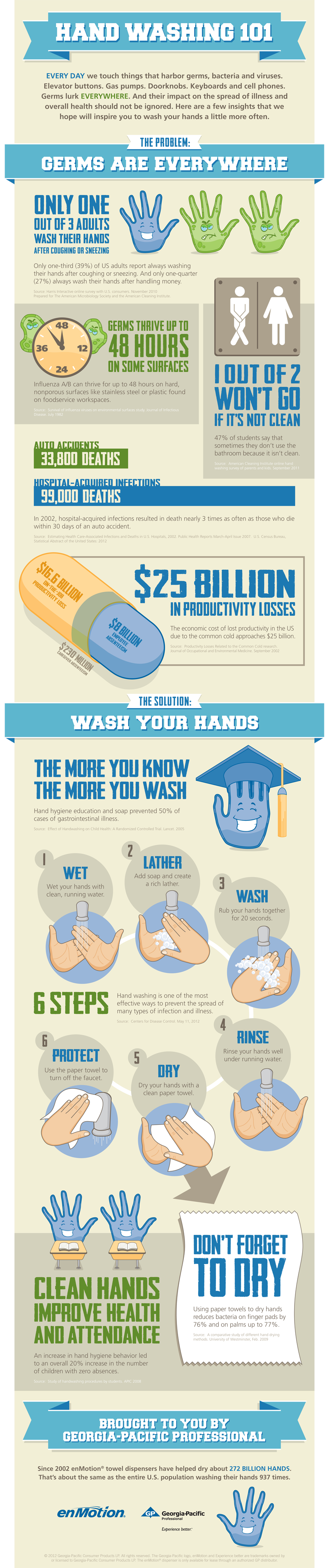 Handwashing infographic provided by our Flu Fighters of the Month.