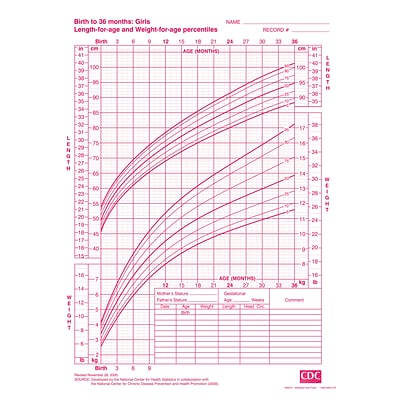 Medical Arts Press Growth Chart Girls  To  Months  QuillCom