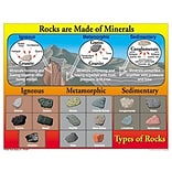 Rocks are Made of Minerals Chartlet