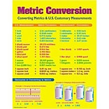 Metric Conversion Chartlet