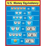 U.S. Money Equivalency Chartlet