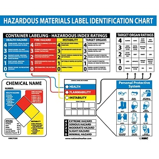 Information Signs; Poster, Haz Mat Identification Chart, 22X26,  Laminated