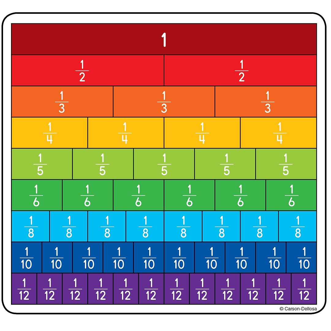 carson-dellosa fraction bars curriculum cut-outs, 36/pack | quill