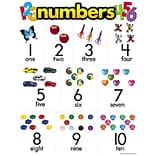 Numbers Learning Chart