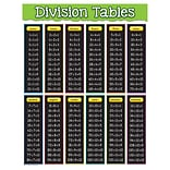 Teacher Created Resources 22 x 17 Division Tables Chart  (TCR7578)