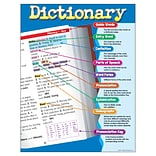 Dictionary Learning Chart