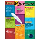 Genres of Literature Learning Chart