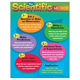 The Scientific Method Learning Chart
