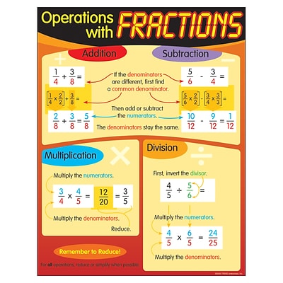 Trend® Learning Charts, Operations with Fractions