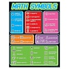 Trend® Math Symbols Learning Charts
