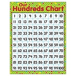 Trend® Our Hundreds Learning Chart