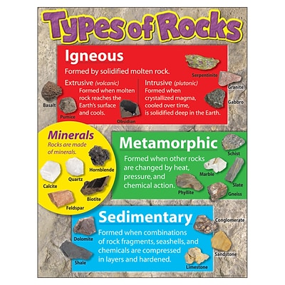Trend® Learning Charts, Types of Rocks