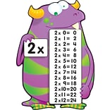 Multiplication Fact Monsters Bulletin Brd