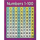 Creative Teaching Press™ Numbers 1 - 100 Math Chart (CTP5370)