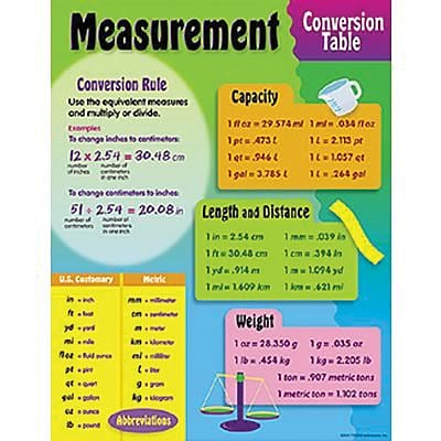 Measurement Conversion Table Chart Quill
