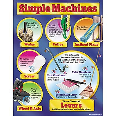 Simple Machines Learning Chart
