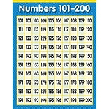 Numbers 101-200 Math Chart