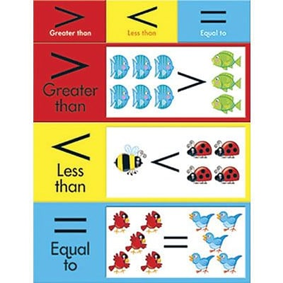 Trend® Learning Charts, Greater Than, Less Than, Equal To