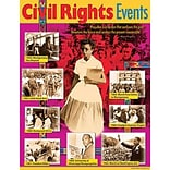 Trend Learning Charts; Civil Rights Events