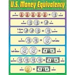 Trend Learning Chart; U.S. Money Equivalency